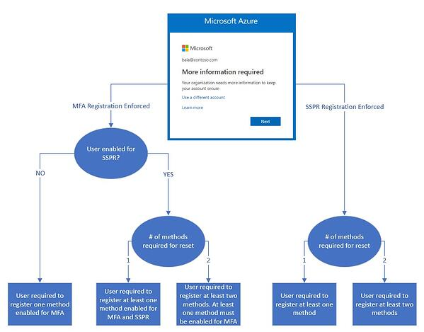 flow_chart_registration_information_azuread